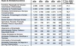 Desligamentos por morte de funcionários CLT crescem 71,6% no primeiro trimestre de 2021, diz Dieese