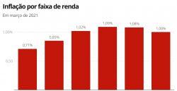 Inflação pesou menos para os mais pobres em março, mostra Ipea